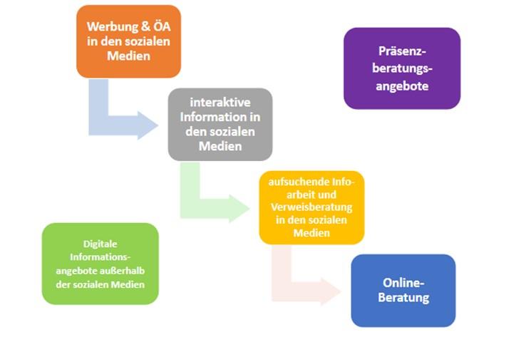 Ein Schaubild zeigt das Spektrum der Digital Streetwork. Werbung in sozialen Medien, interaktive Information in sozialen Medien, aufsuchende Info-Arbeit und Verweisberatung in den sozialen Medien, Online-Beratung ergänzen Präsenz-Beratungsangebote und Digitale Informationsangebote außerhalb der sozialen Medien.
