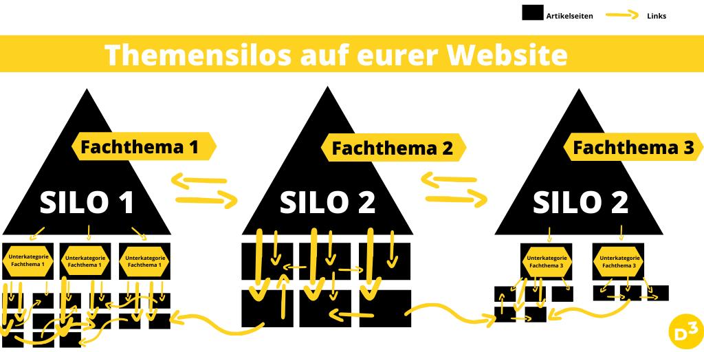 Die Grafik zeigt den Aufbau dreier Themensilos auf einer Website. Es sind drei in sich geschlossene Häuser mit Unterrubriken und Artikelunterseiten, die innerhalb der Silos stark miteinander verlinkt sind - zu anderen Silos hin wenig.