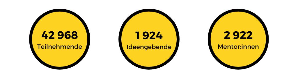 Grafik zeigt die Zahlen des Hackathons:  42.968 Teilnehmende, 1.924 Ideengebende, 2.922 Mentor:innen