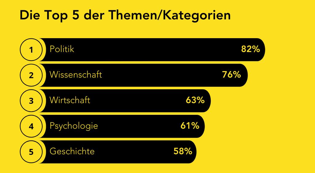 Die Top 5 der Themen/Kategorien: Politik 82%, Wissenschaft 76%, Wirtschaft 63%, Psychologie 61%, Geschichte 58%. Quelle: iq digital Podcast Grundlagenstudie 2020