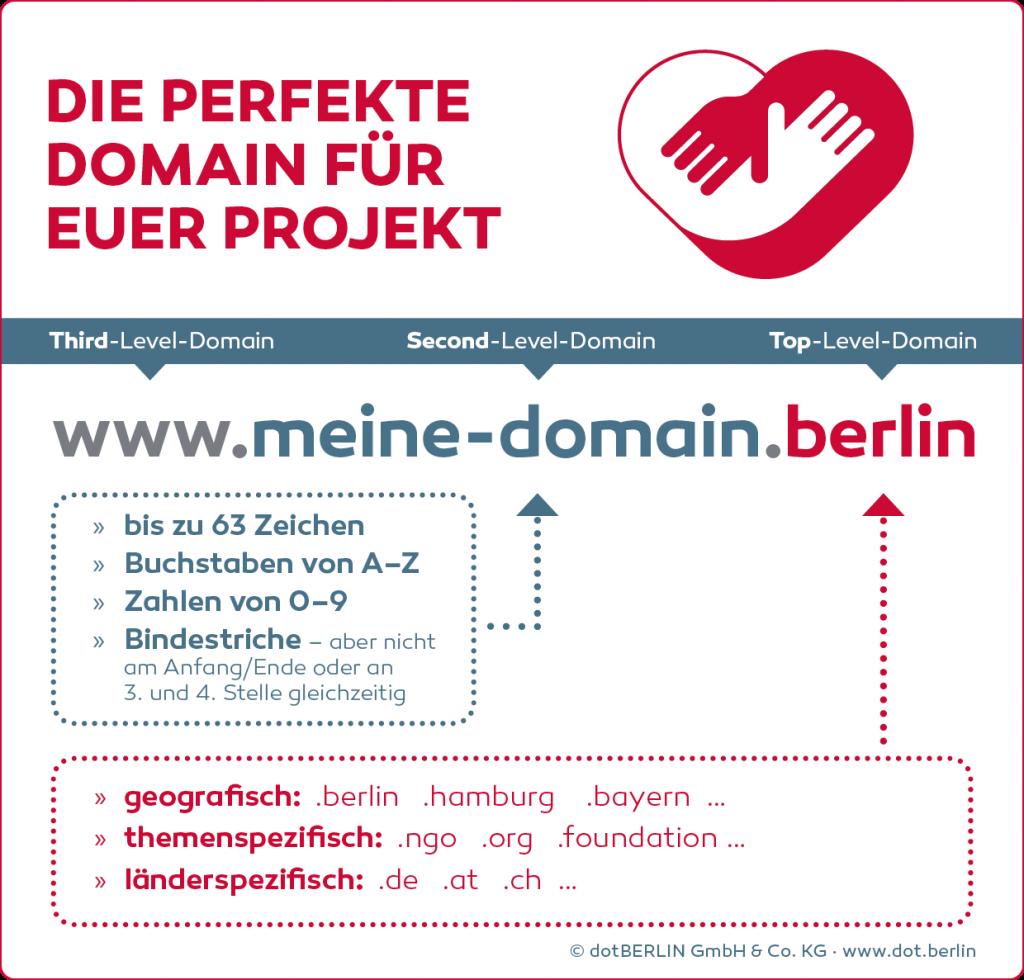 Textgrafik, die die Facetten einer guten Domain aufzeigt.