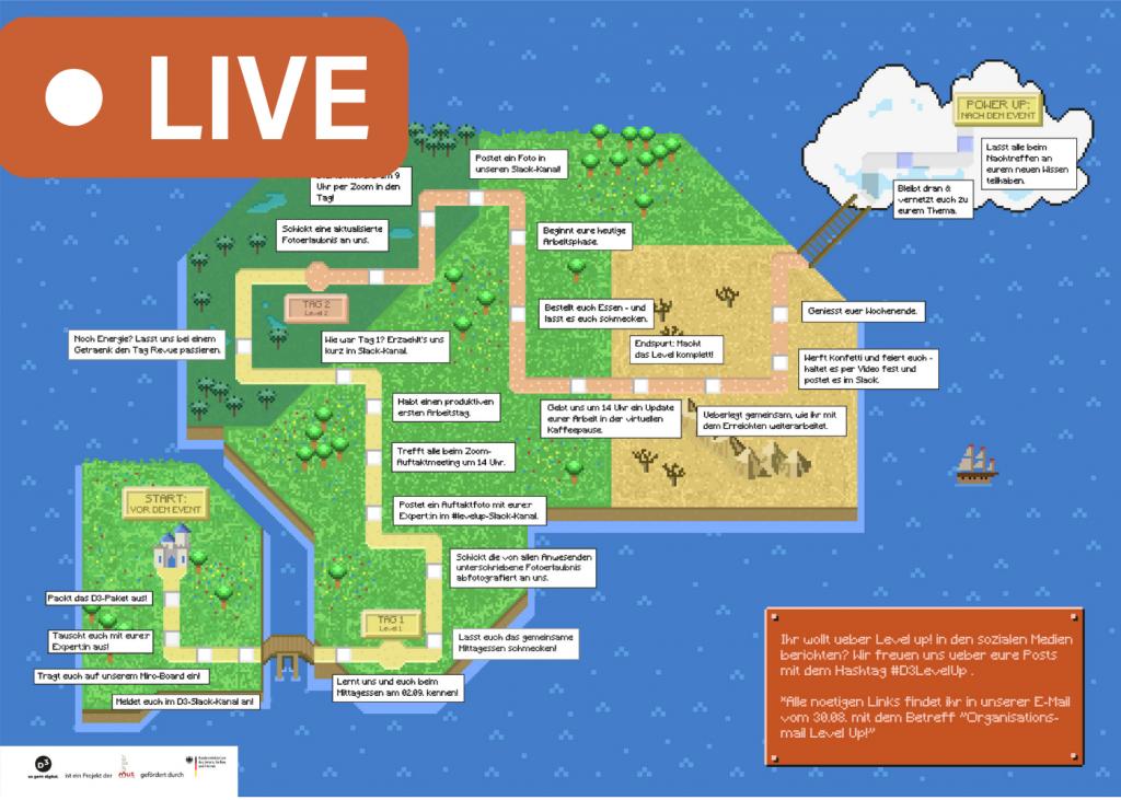 In Vintage-Gamer-Optik sieht man die Roadmap einer Insel mit verschiedenen Stationen, die Herausforderung heisst Level up! und die Stationen sind zentrale Wegmarken der zweitägigen Veranstaltung. Darüber liegt ein LIVE-Symbol